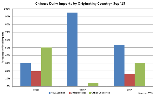 Chinese Dairy Imports by Originating Country - Oct