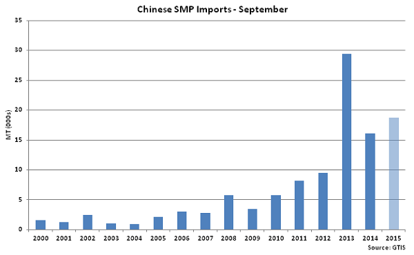 Chinese SMP Imports Sep - Oct