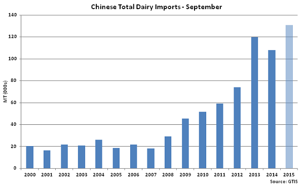 Chinese Total Dairy Imports Sep - Oct