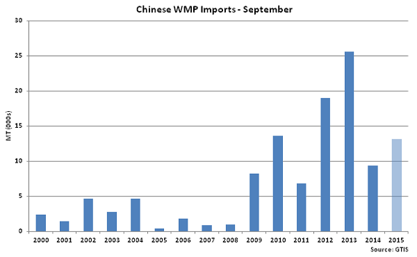 Chinese WMP Imports Sep - Oct