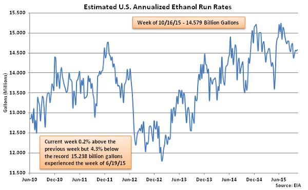 Estimated US Annualized Ethanol Run Rates 10-21-15