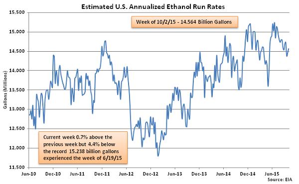 Estimated US Annualized Ethanol Run Rates 10-7-15