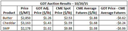 GDT Auction Results 10-20-15