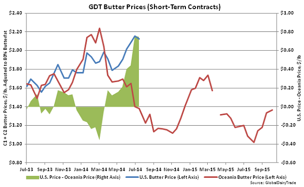 GDT Butter Prices (Short-Term Contracts) - Oct 20