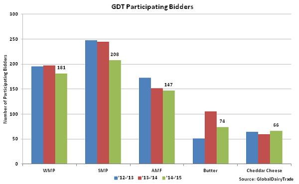 GDT Participating Bidders - Oct