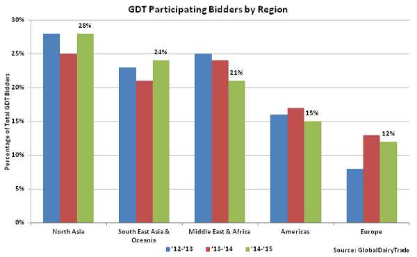GDT Participating Bidders by Region - Oct