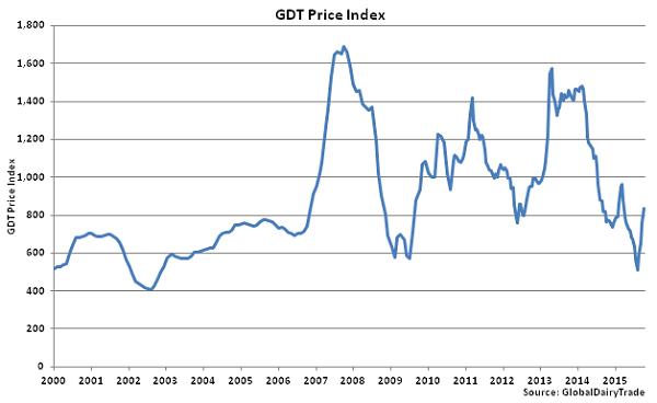 GDT Price Index - Oct 6