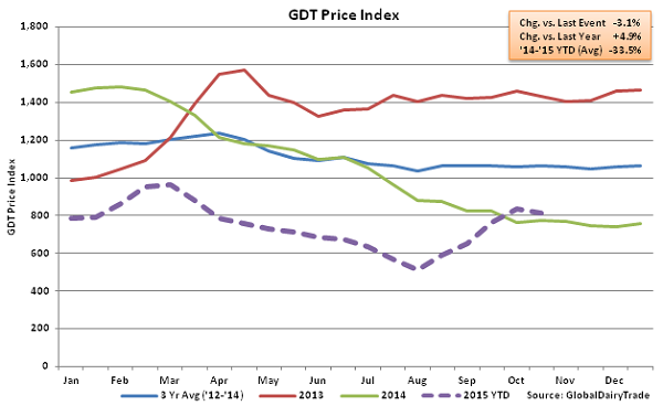 GDT Price Index2 - Oct 20