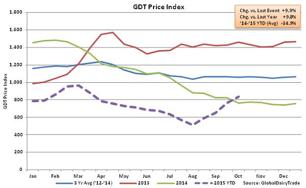 GDT Price Index2 - Oct 6