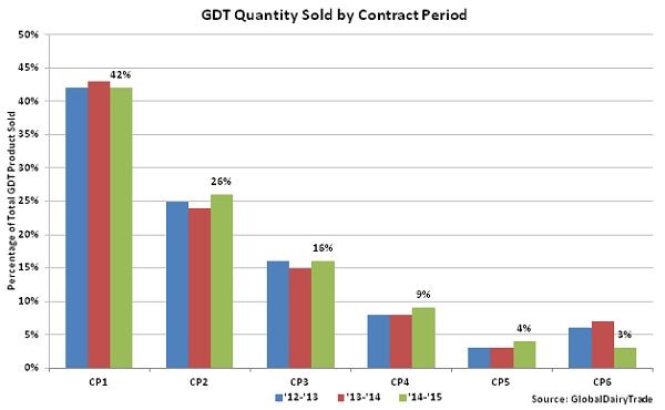 GDT Quantity Sold by Contract Period - Oct