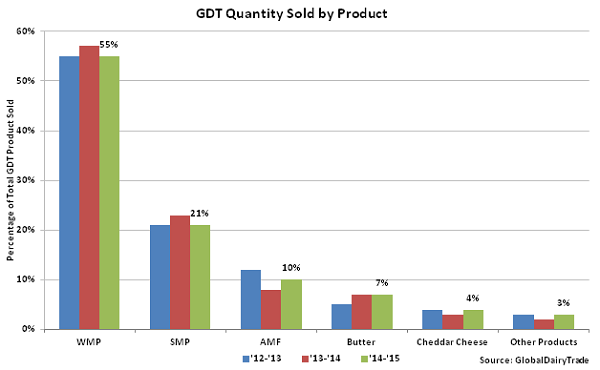 GDT Quantity Sold by Product - Oct