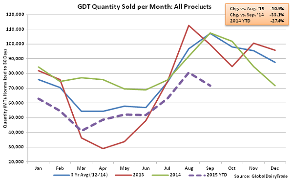 GDT Quantity Sold per Month All Products - Oct