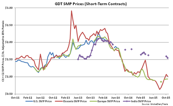 GDT SMP Prices (Short-Term Contracts) - Oct 20
