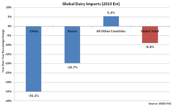 Global Dairy Imports 2015 Est - Oct