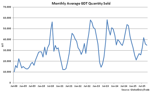 Monthly Average GDT Quantity Sold - Oct 20