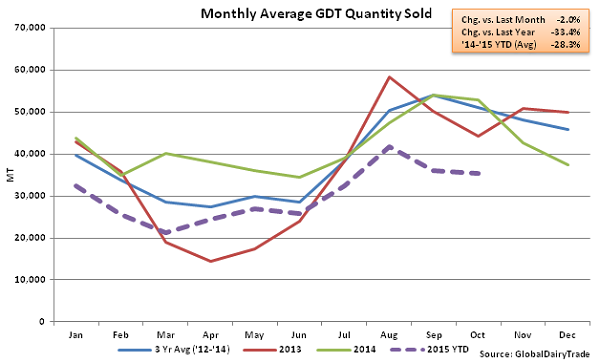 Monthly Average GDT Quantity Sold2 - Oct 6