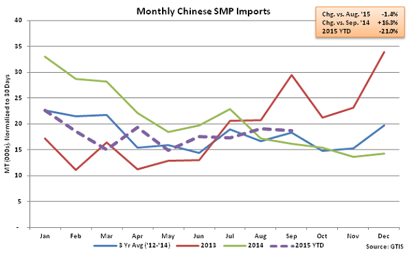 Monthly Chinese SMP Imports - Oct