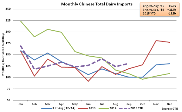 Monthly Chinese Total Dairy Imports - Oct
