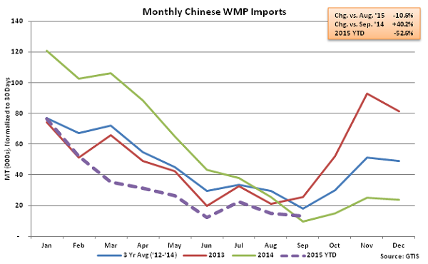 Monthly Chinese WMP Imports - Oct