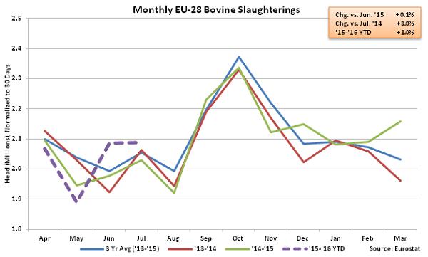 Monthly EU-28 Bovine Slaughterings - Oct
