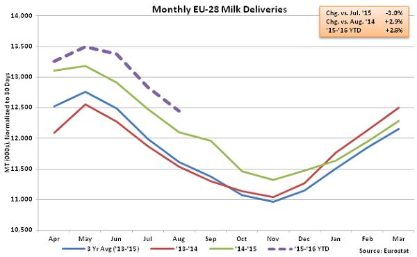 Monthly EU-28 Milk Deliveries - Oct