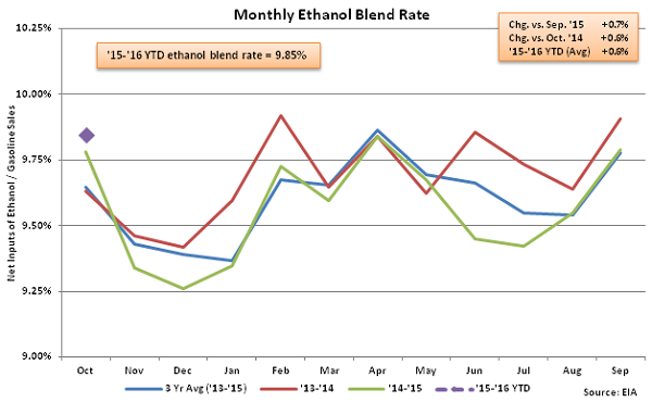 Monthly Ethanol Blend Rate 10-7-15