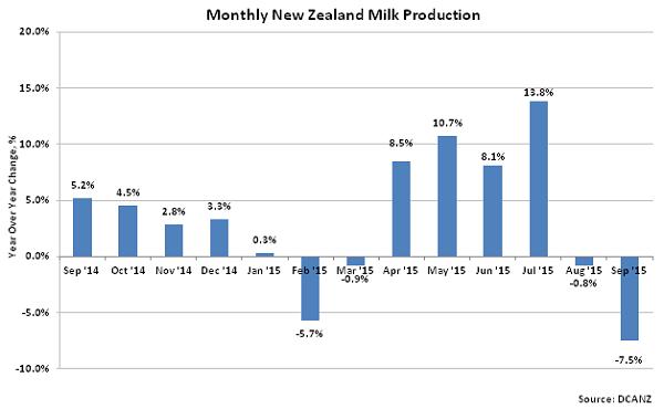 Monthly New Zealand Milk Production2 - Oct