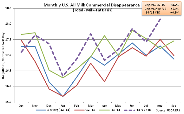 Monthly US All Milk Commercial Disappearance - Oct