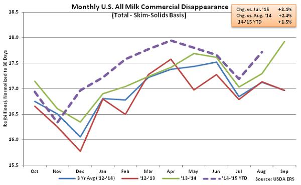 Monthly US All Milk Commercial Disappearance2 - Oct