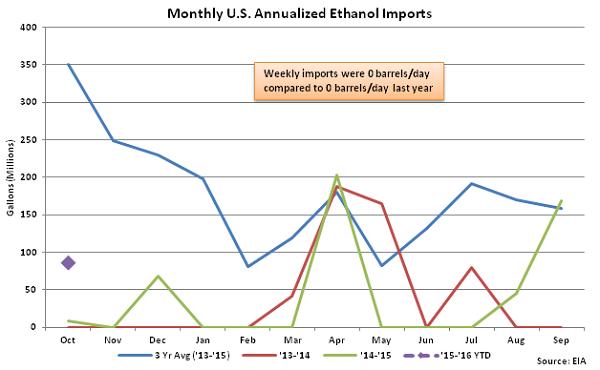 Monthly US Annualized Ethanol Imports 10-21-15