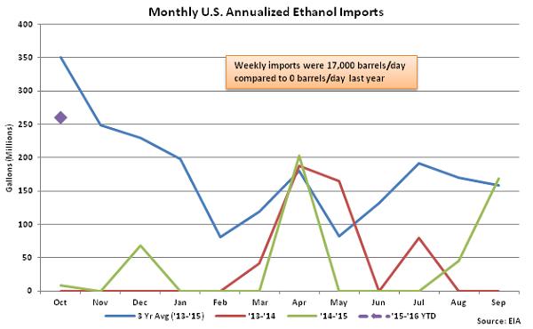 Monthly US Annualized Ethanol Imports 10-7-15