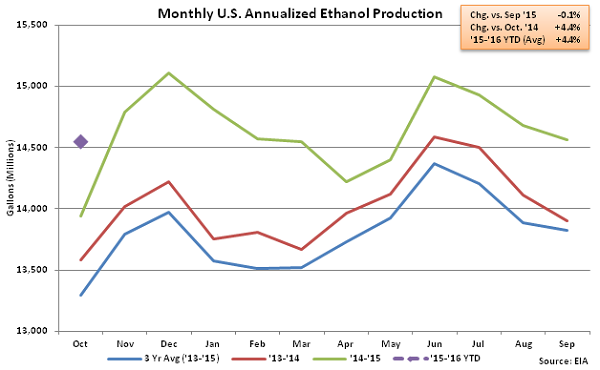 Monthly US Annualized Ethanol Production 10-15-15
