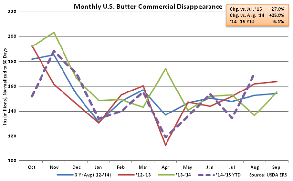 Monthly US Butter Commercial Disappearance - Oct