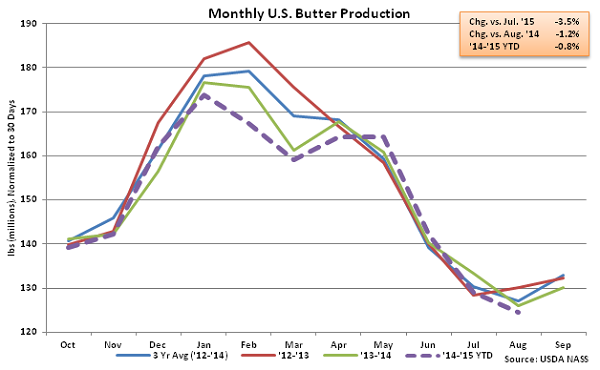 Monthly US Butter Production - Oct
