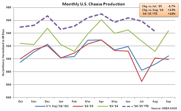 Monthly US Cheese Production - Oct