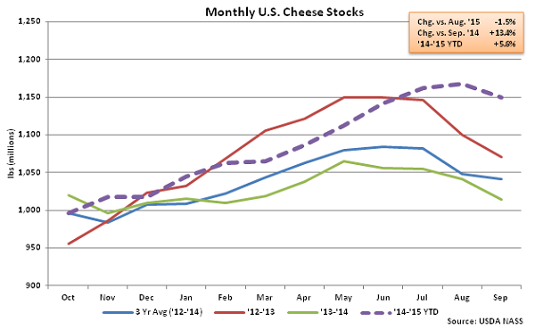 Monthly US Cheese Stocks - Oct