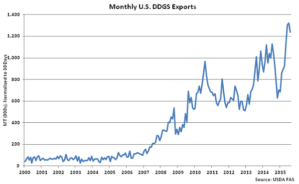Monthly US DDGS Exports - Oct