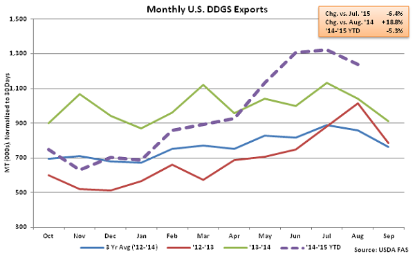 Monthly US DDGS Exports2 - Oct