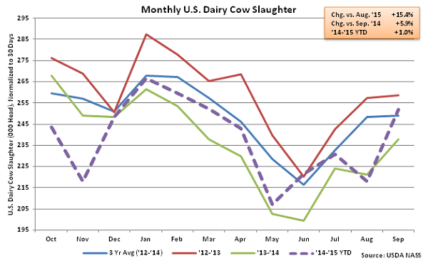 Monthly US Dairy Cow Slaughter - Oct