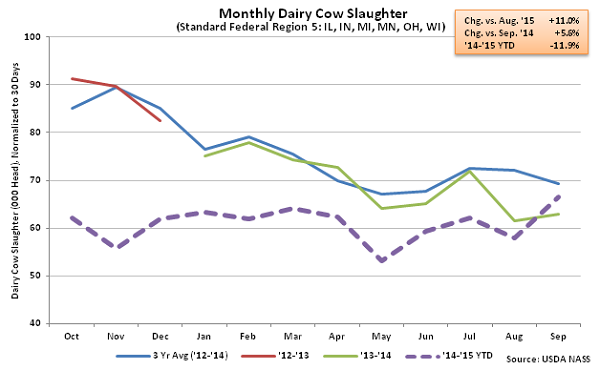 Monthly US Dairy Cow Slaughter Region 5 - Oct