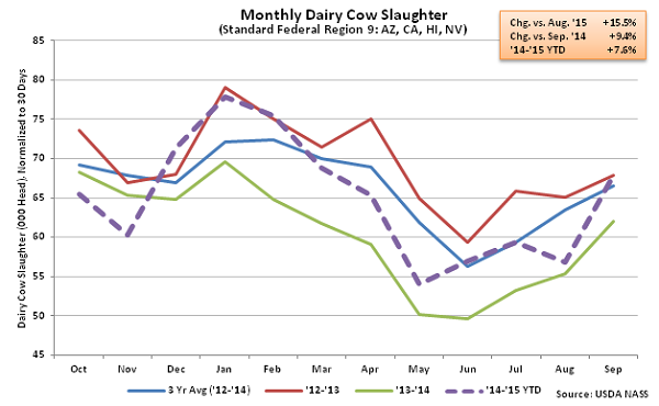 Monthly US Dairy Cow Slaughter Region 9 - Oct