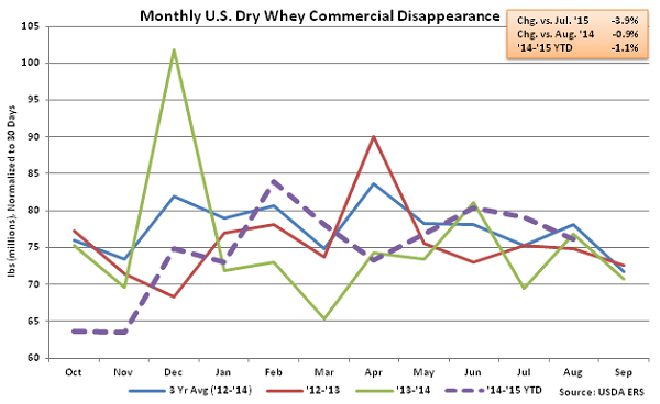 Monthly US Dry Whey Commercial Disappearance - Oct