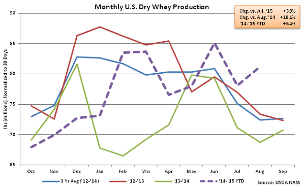 Monthly US Dry Whey Production - Oct