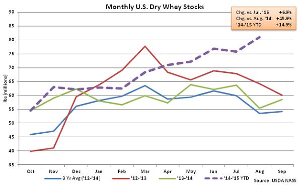 Monthly US Dry Whey Stocks - Oct