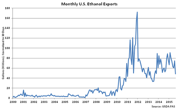 Monthly US Ethanol Exports - Oct