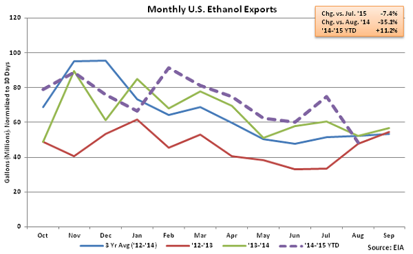 Monthly US Ethanol Exports2 - Oct