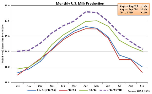 Monthly US Milk Production - Oct