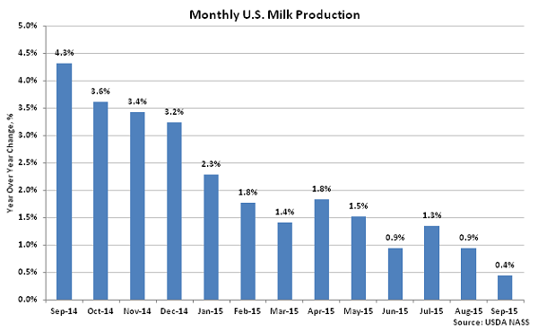 Monthly US Milk Production2 - Oct