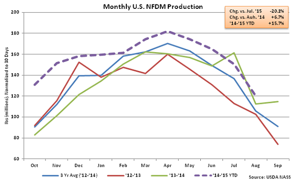 Monthly US NFDM Production - Oct