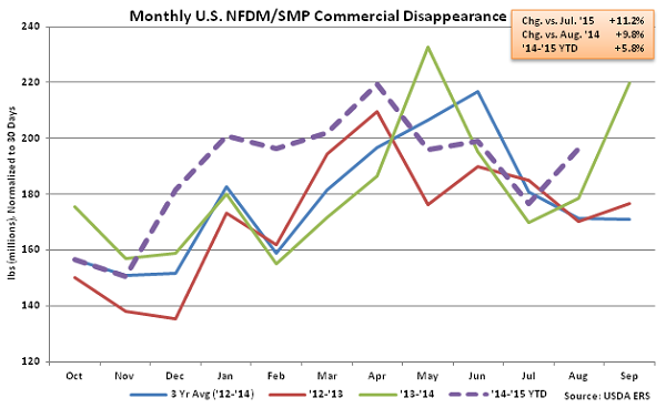 Monthly US NFDM-SMP Commercial Disappearance - Oct